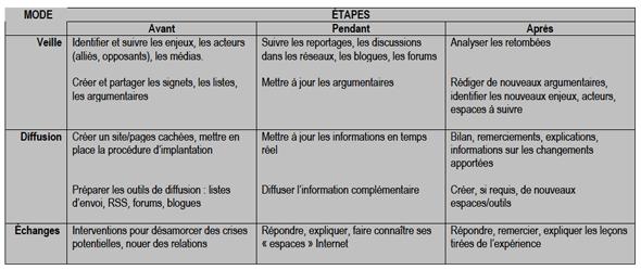 Internet et la gestion de crise